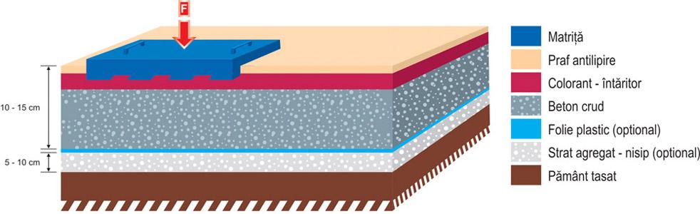 Reprezentare grafica executie beton amprentat
